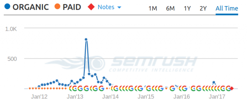 semrush traffic overview screenshot